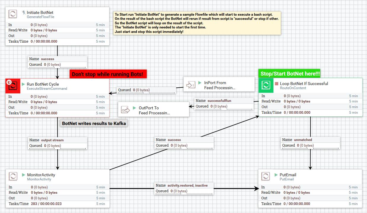 BOSON Architecture Overview AGI BotService